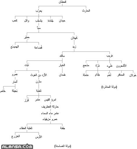 شعر عن قبيلة قحطان في المملكة العربية السعودية