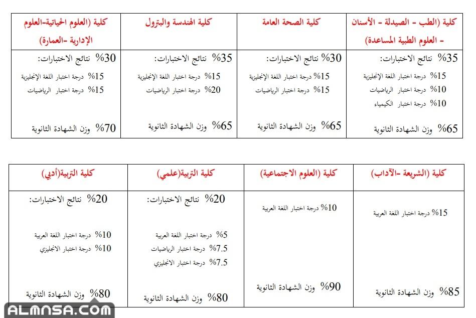 التسجيل في اختبار القدرات جامعة الكويت 2021